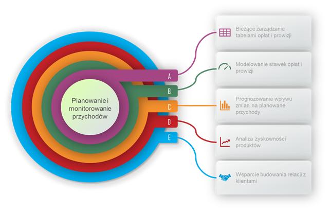 System wspierający sprzedaż produktów i usług bankowych