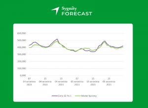 Sprawdzamy, jak Sygnity Forecast poradzi sobie zprognozowaniem wzrostu cen energii.